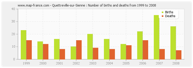 Quettreville-sur-Sienne : Number of births and deaths from 1999 to 2008