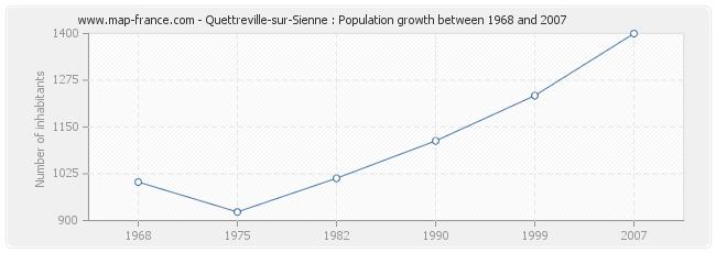 Population Quettreville-sur-Sienne