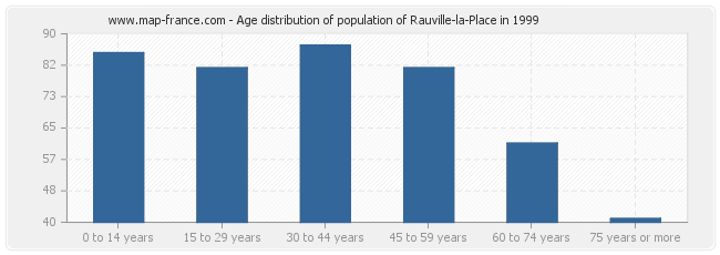 Age distribution of population of Rauville-la-Place in 1999