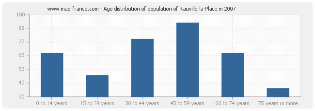Age distribution of population of Rauville-la-Place in 2007