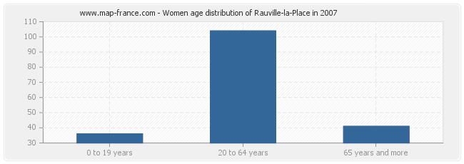 Women age distribution of Rauville-la-Place in 2007