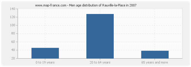 Men age distribution of Rauville-la-Place in 2007