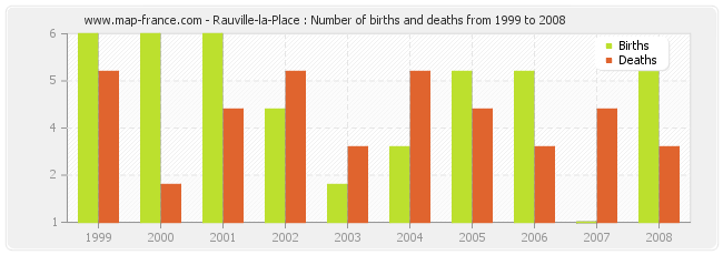 Rauville-la-Place : Number of births and deaths from 1999 to 2008