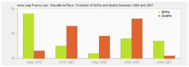 Rauville-la-Place : Evolution of births and deaths between 1968 and 2007