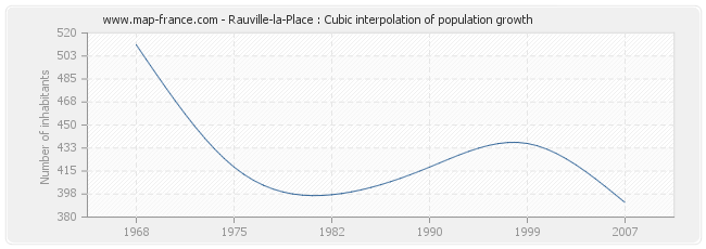 Rauville-la-Place : Cubic interpolation of population growth