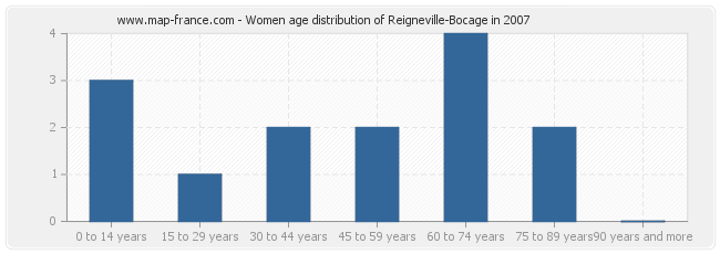 Women age distribution of Reigneville-Bocage in 2007