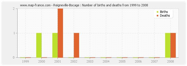 Reigneville-Bocage : Number of births and deaths from 1999 to 2008