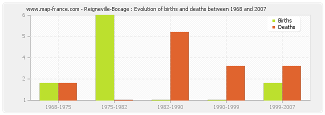 Reigneville-Bocage : Evolution of births and deaths between 1968 and 2007