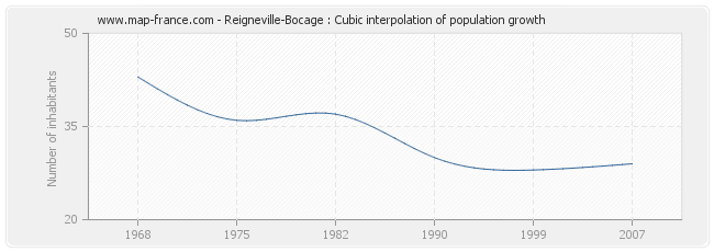 Reigneville-Bocage : Cubic interpolation of population growth