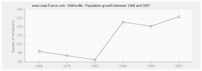 Population Réthoville