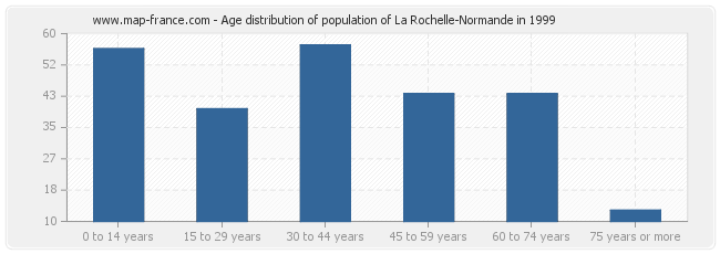 Age distribution of population of La Rochelle-Normande in 1999