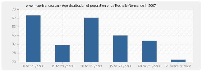 Age distribution of population of La Rochelle-Normande in 2007