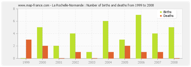 La Rochelle-Normande : Number of births and deaths from 1999 to 2008