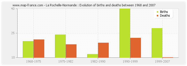 La Rochelle-Normande : Evolution of births and deaths between 1968 and 2007