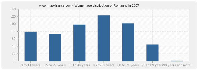 Women age distribution of Romagny in 2007