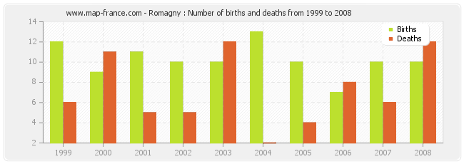 Romagny : Number of births and deaths from 1999 to 2008