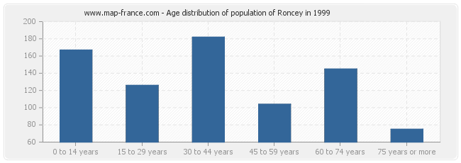 Age distribution of population of Roncey in 1999