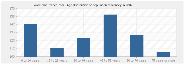 Age distribution of population of Roncey in 2007