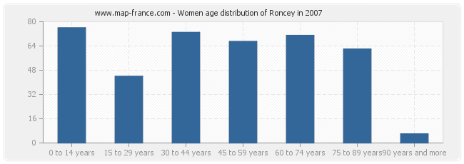 Women age distribution of Roncey in 2007