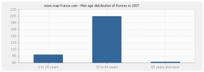 Men age distribution of Roncey in 2007