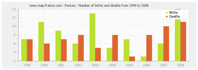 Roncey : Number of births and deaths from 1999 to 2008