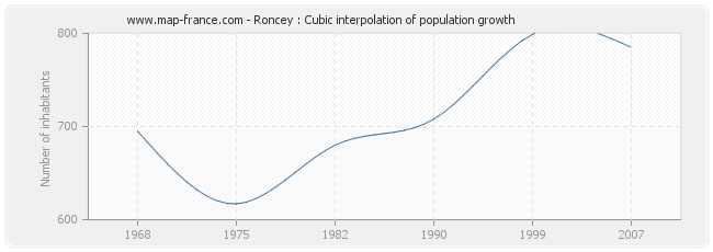 Roncey : Cubic interpolation of population growth