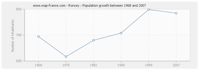 Population Roncey