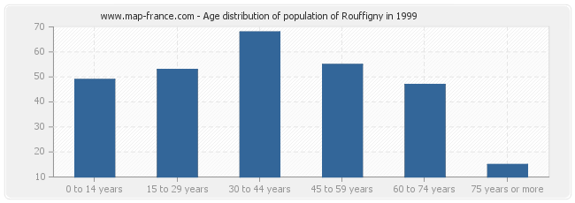 Age distribution of population of Rouffigny in 1999