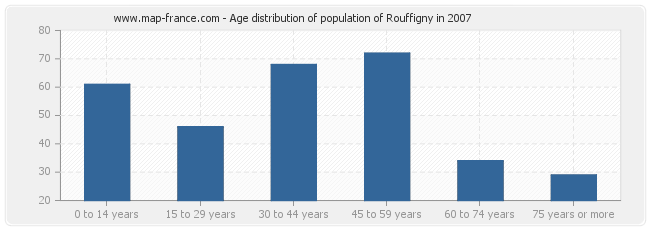 Age distribution of population of Rouffigny in 2007