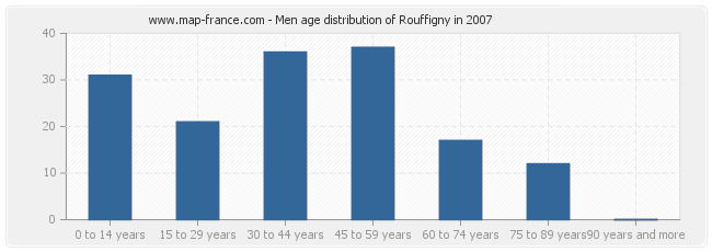Men age distribution of Rouffigny in 2007