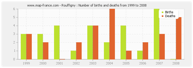 Rouffigny : Number of births and deaths from 1999 to 2008