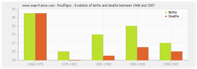 Rouffigny : Evolution of births and deaths between 1968 and 2007
