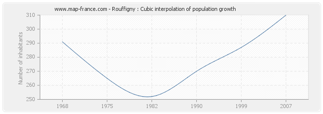 Rouffigny : Cubic interpolation of population growth
