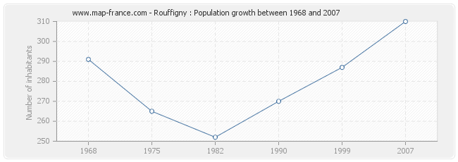 Population Rouffigny