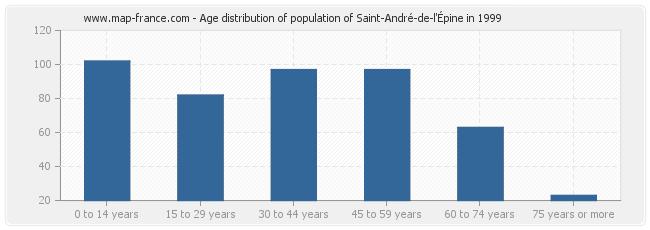 Age distribution of population of Saint-André-de-l'Épine in 1999