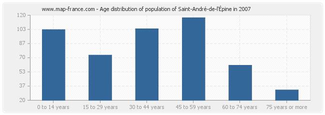 Age distribution of population of Saint-André-de-l'Épine in 2007