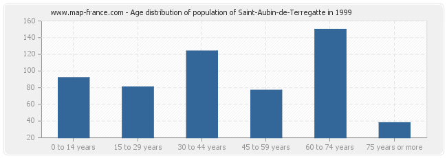 Age distribution of population of Saint-Aubin-de-Terregatte in 1999