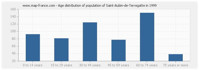 Age distribution of population of Saint-Aubin-de-Terregatte in 1999