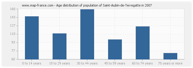 Age distribution of population of Saint-Aubin-de-Terregatte in 2007
