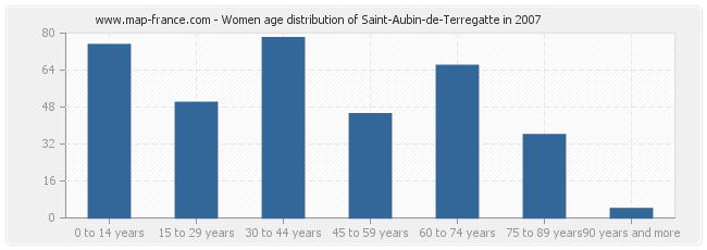Women age distribution of Saint-Aubin-de-Terregatte in 2007