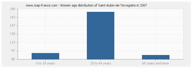 Women age distribution of Saint-Aubin-de-Terregatte in 2007