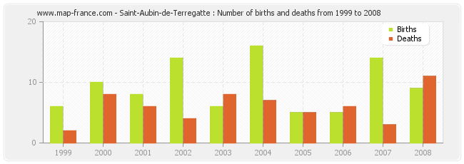 Saint-Aubin-de-Terregatte : Number of births and deaths from 1999 to 2008