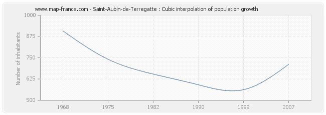 Saint-Aubin-de-Terregatte : Cubic interpolation of population growth