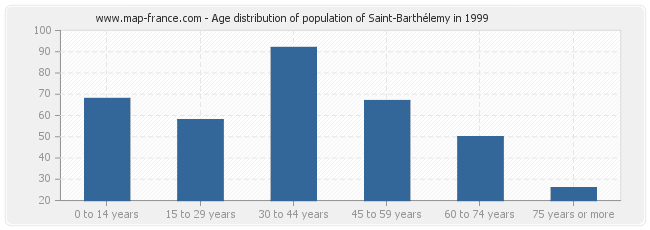 Age distribution of population of Saint-Barthélemy in 1999