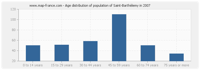 Age distribution of population of Saint-Barthélemy in 2007