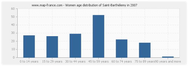 Women age distribution of Saint-Barthélemy in 2007