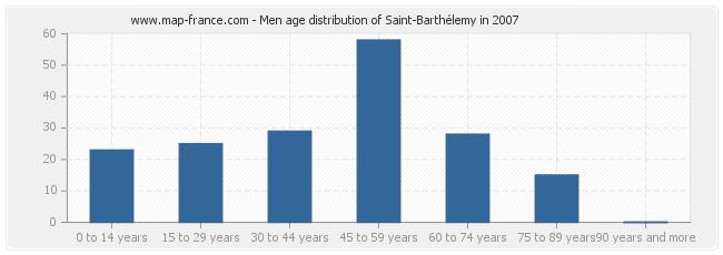 Men age distribution of Saint-Barthélemy in 2007