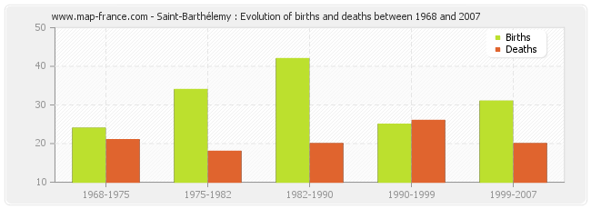 Saint-Barthélemy : Evolution of births and deaths between 1968 and 2007