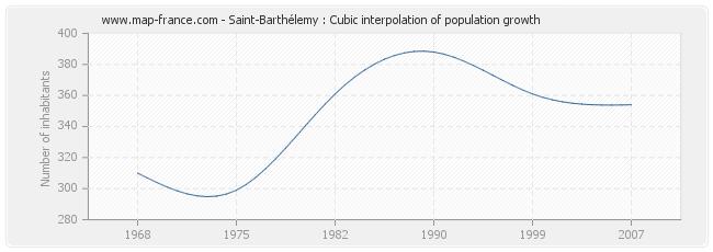 Saint-Barthélemy : Cubic interpolation of population growth
