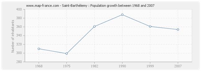 Population Saint-Barthélemy